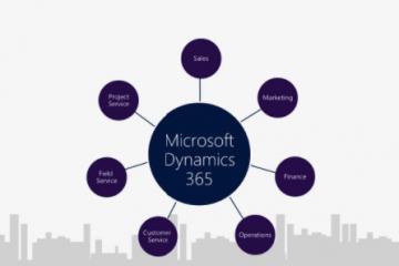 Microsoft Dynamics 365 pentru imbunatatirea afacerii tale